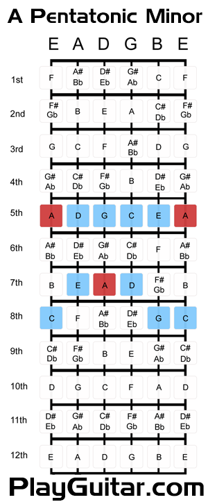 A Pentatonic Minor Scale Pattern